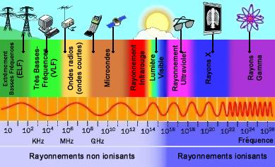 L'exposition aux rayonnements électromagnétiques et l'action du CMO Spectr10