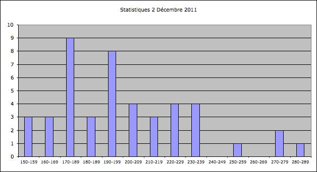 Statistiques Milice Captu109