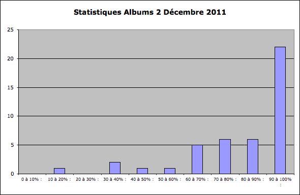 Statistiques Milice Captu110
