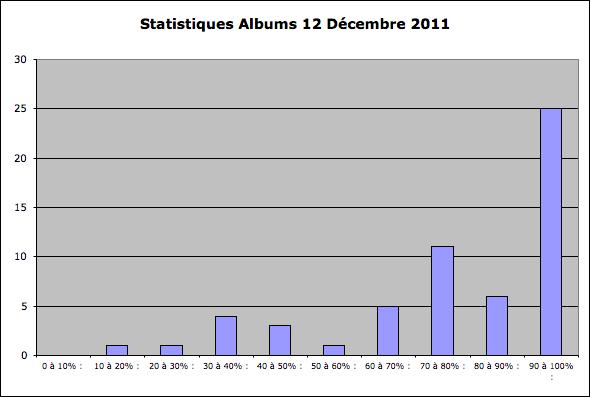 Statistiques Milice Captu112
