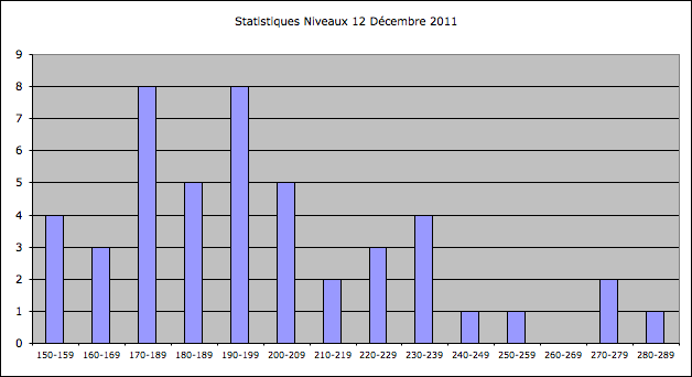 Statistiques Milice Captu115