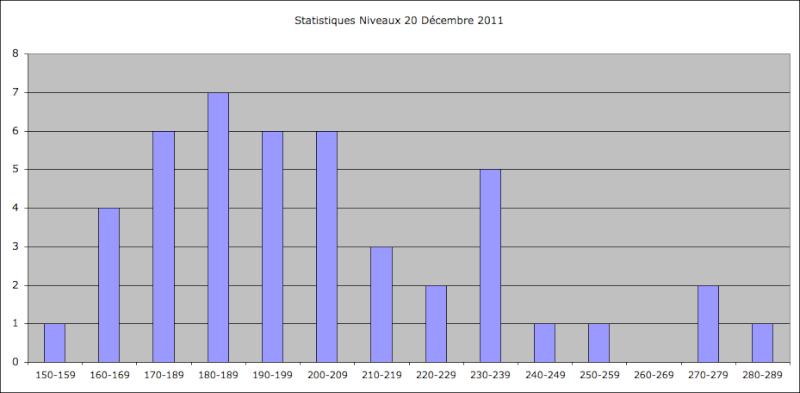 Statistiques Milice Captu125