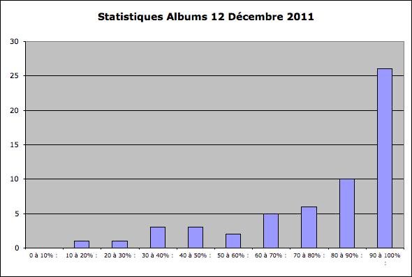 Statistiques Milice Captu126