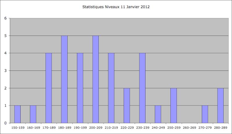 Statistiques Milice - Page 2 Captu137