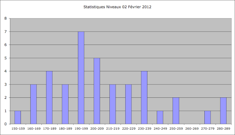Statistiques Milice - Page 2 Captu148