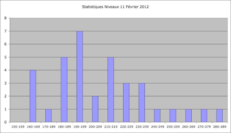 Statistiques Milice - Page 2 Captu160