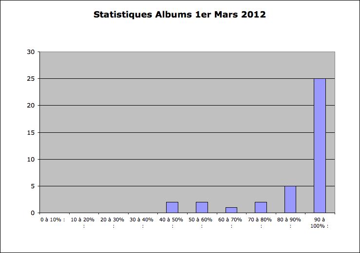 Statistiques Milice - Page 2 Captu188