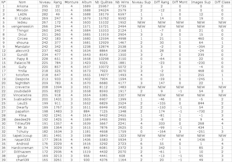 Statistiques Milice - Page 2 Captu205
