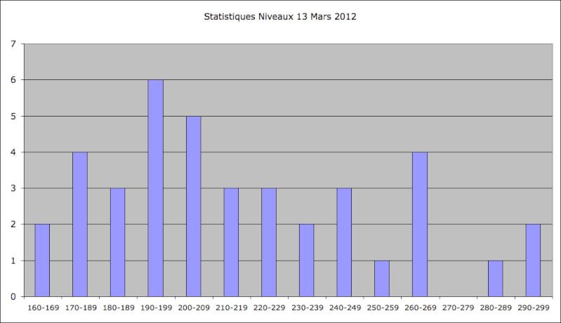 Statistiques Milice - Page 2 Captu206