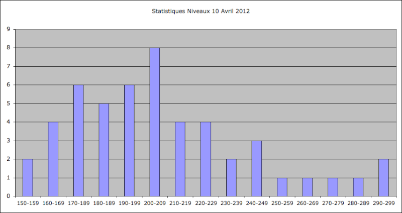 Statistiques Milice - Page 2 Captu218