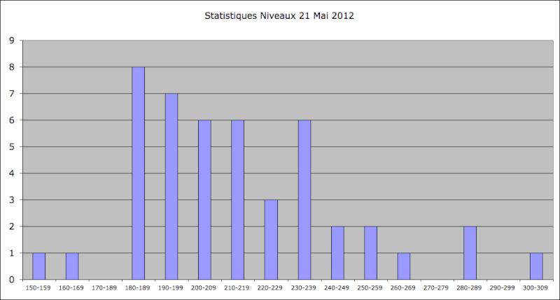 Statistiques Milice - Page 2 Captu309