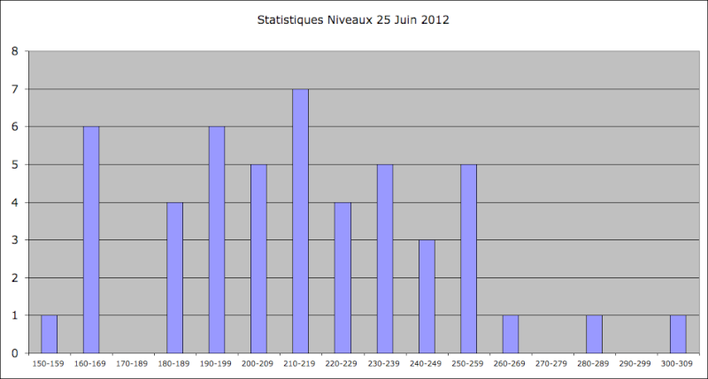Statistiques Milice - Page 2 Captu331