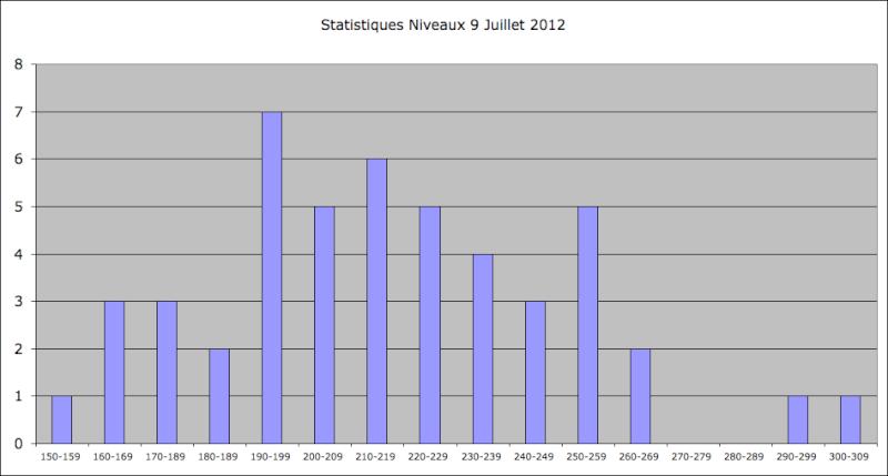 Statistiques Milice - Page 2 Captu359