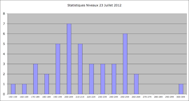 Statistiques Milice - Page 2 Captu364