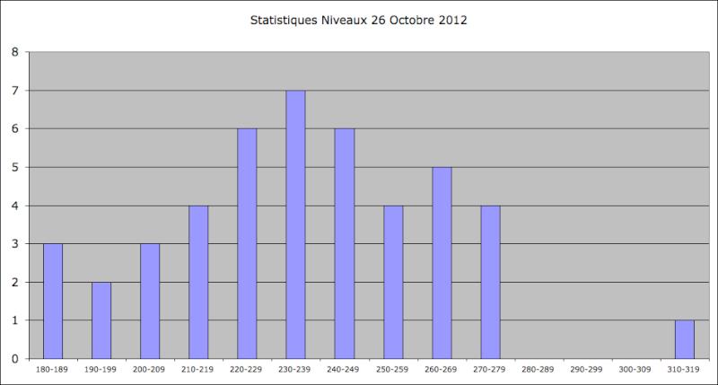 Statistiques Milice - Page 2 Captu379