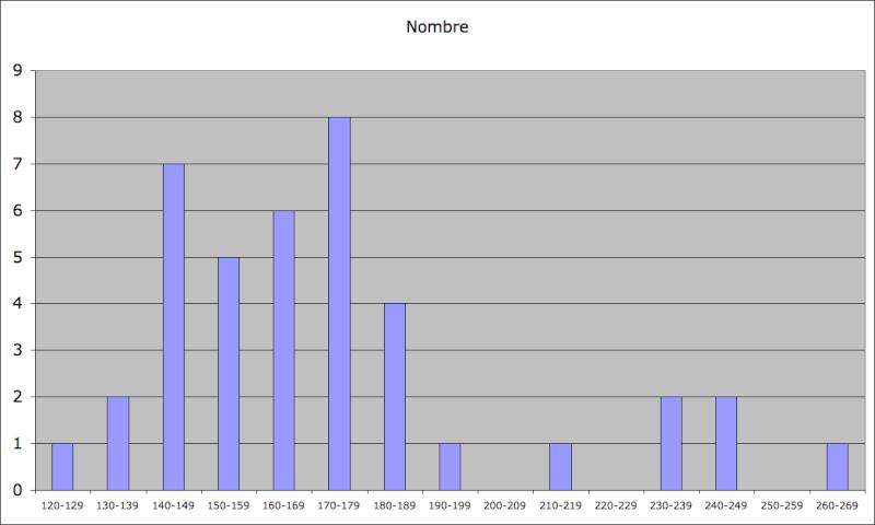 Statistiques Milice Captur18