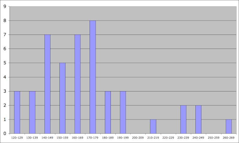 Statistiques Milice Captur32