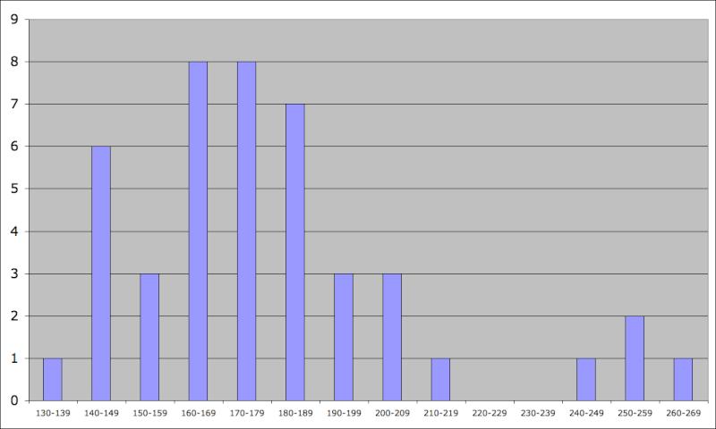 Statistiques Milice Captur35