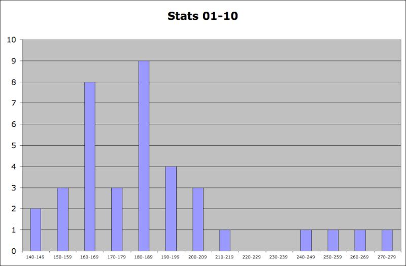 Statistiques Milice Captur47