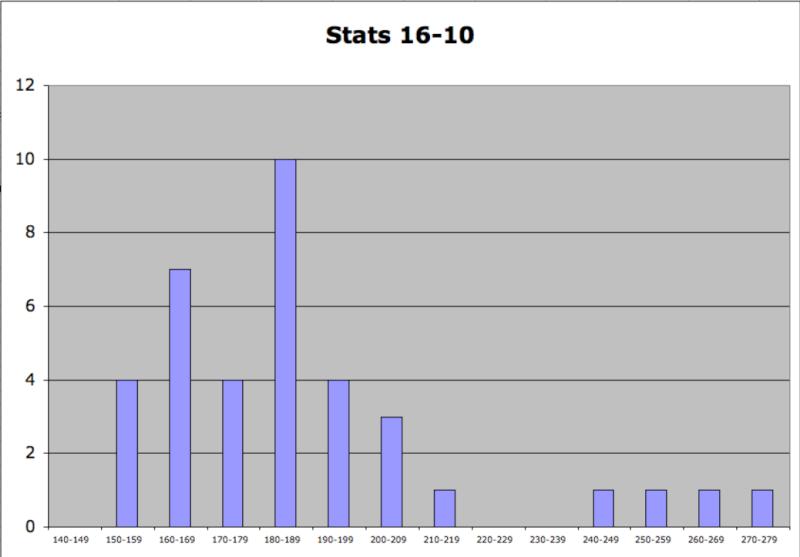 Statistiques Milice Captur63
