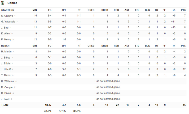 Las Vegas Summer League - Game On! - Game 3 vs Charlotte Hornets Screen35
