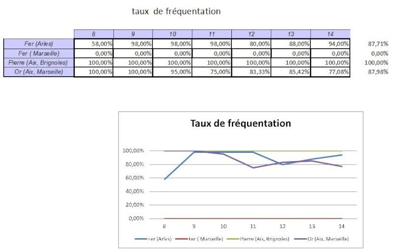 Statistiques des mines Cam311