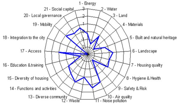 Sujet PG EPAU 2011 .. Urbanisme et ville durable Sans_t10