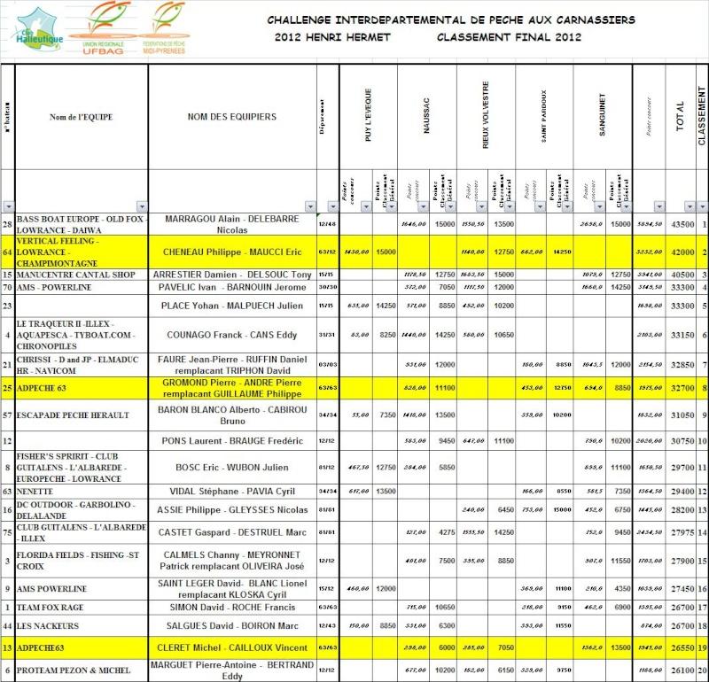 CLASSEMENT GENERAL FINAL DU CHALLENGE 2012 Classt10