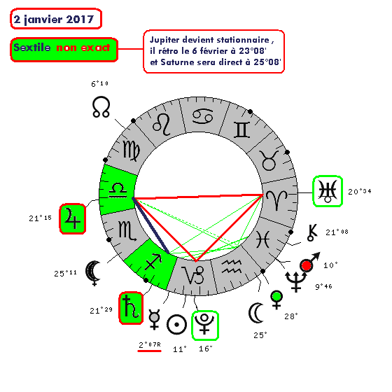 Jupiter-Saturne de 2012 à 2020 02012010