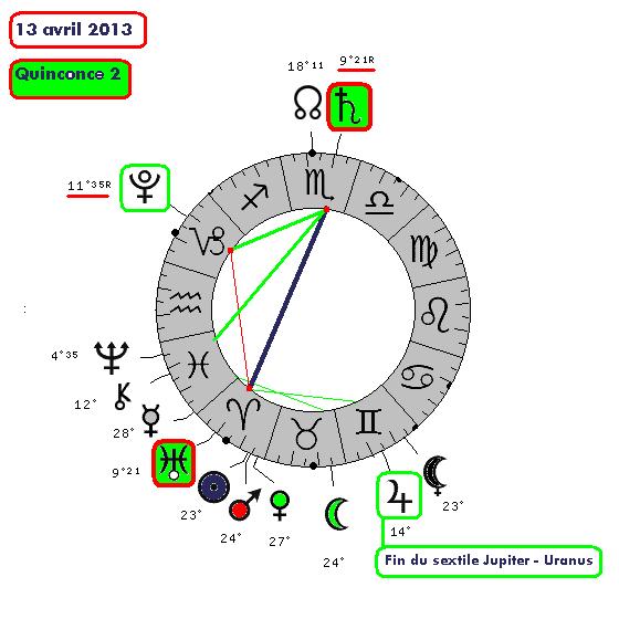 Saturne / Uranus ( le cycle de 110-7810