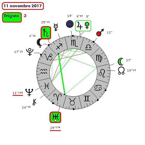Saturne / Uranus ( le cycle de 11nov210