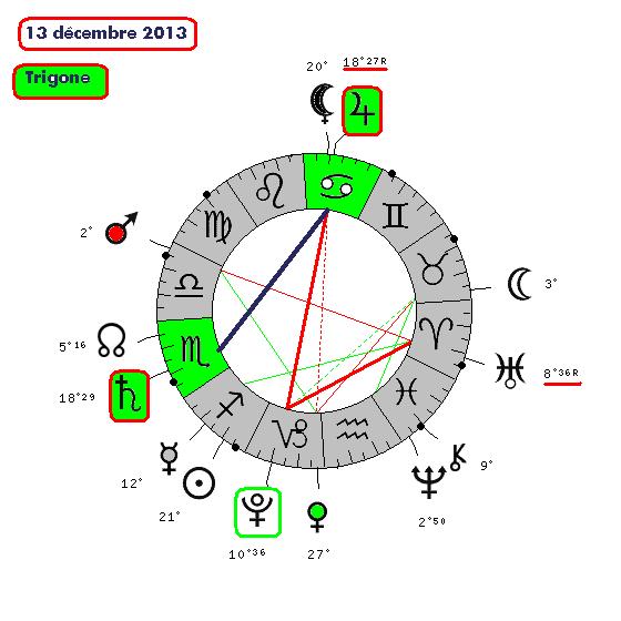 Jupiter-Saturne de 2012 à 2020 13122010