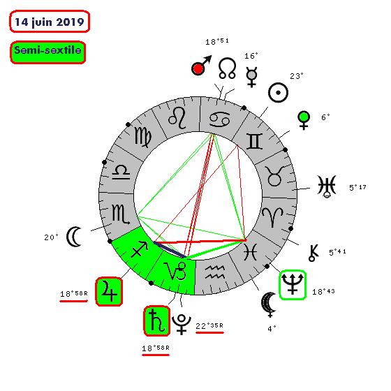Jupiter-Saturne de 2012 à 2020 14062010