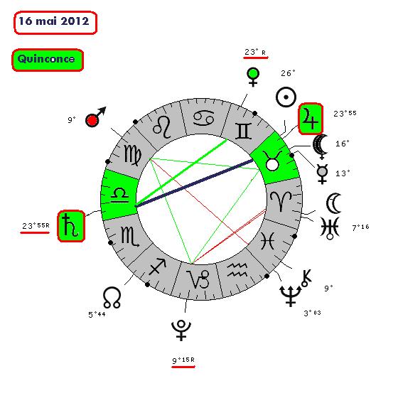 Jupiter-Saturne de 2012 à 2020 16052010