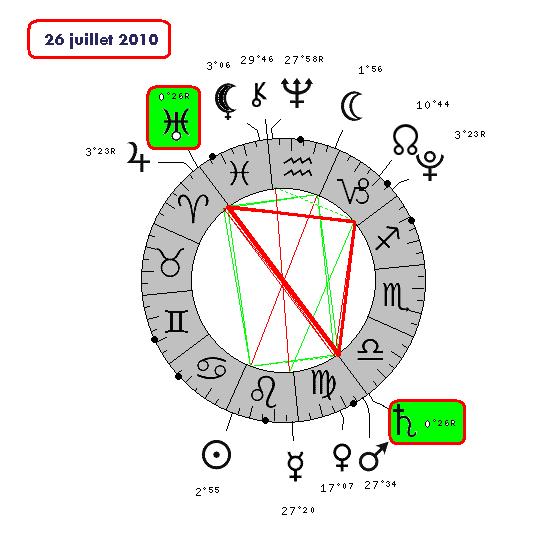 Saturne / Uranus ( le cycle de 1828-210