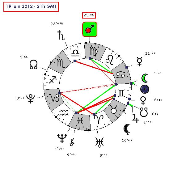 Mars rétrograde en Vierge ( transit de...) 19_06_10