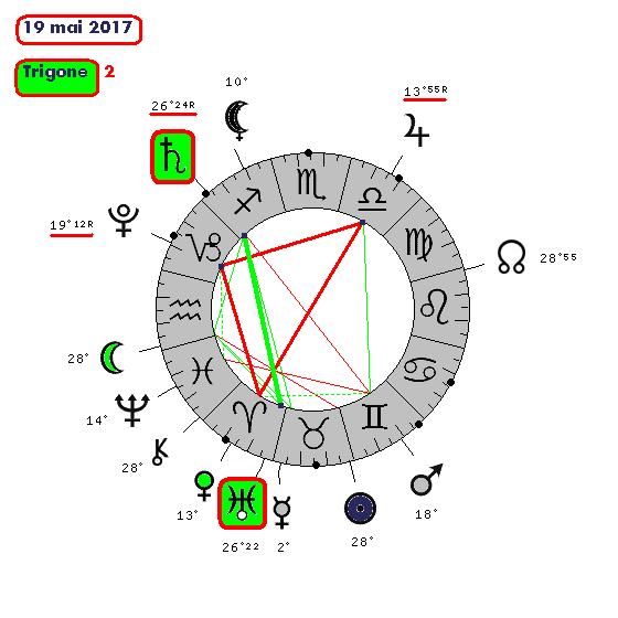 Saturne / Uranus ( le cycle de 19mai210