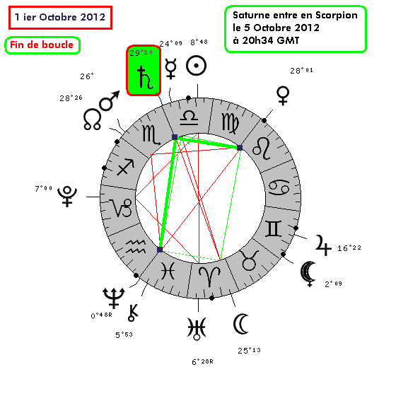 Saturne Rétrograde en Balance - IIe transit - cycle complet . 1_10_210