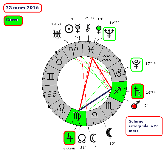 jupiter - Jupiter-Saturne de 2012 à 2020 23032010