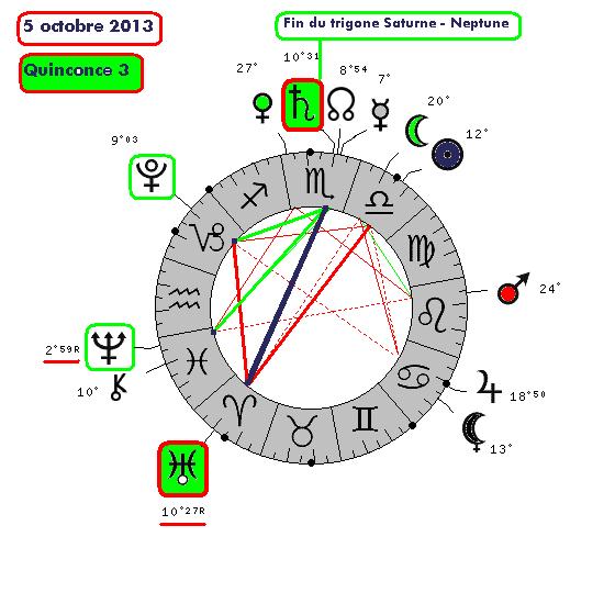 Saturne / Uranus ( le cycle de 2332-210