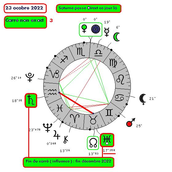 Saturne / Uranus ( le cycle de 23oct210