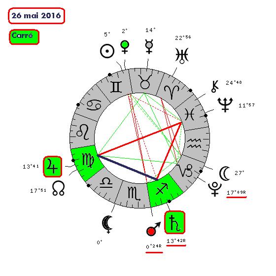 Jupiter-Saturne de 2012 à 2020 26052010
