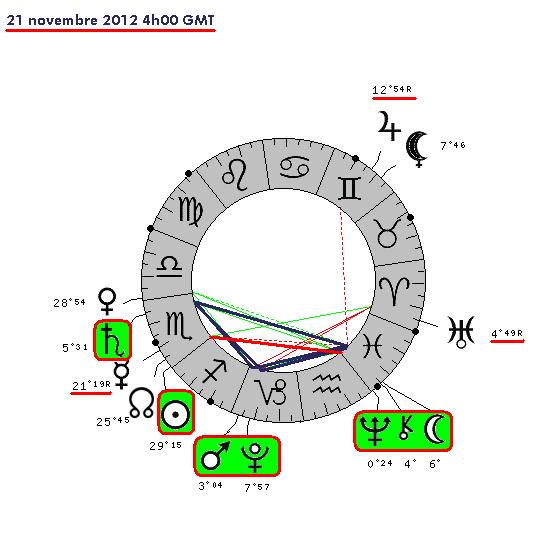 Kiron trigone Saturne 3146-510