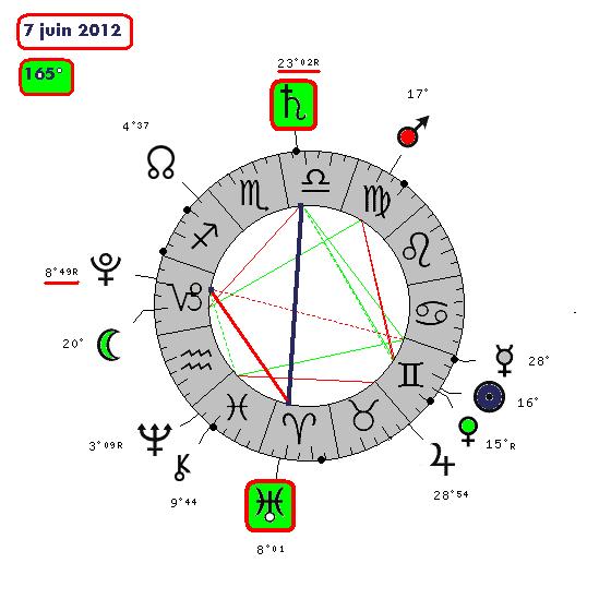 Saturne / Uranus ( le cycle de 339-8810