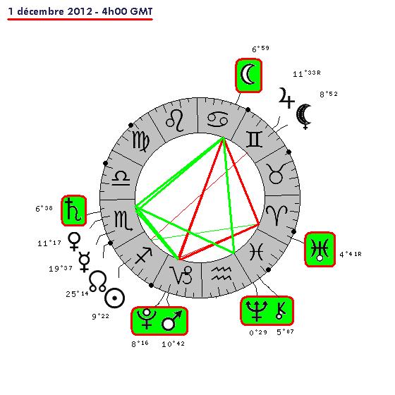 Kiron trigone Saturne 3619-610
