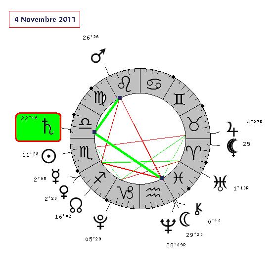 Saturne Rétrograde en Balance - IIe transit - cycle complet . 4_11_210
