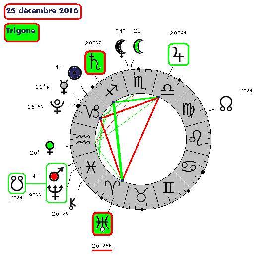Saturne / Uranus ( le cycle de 5287-610