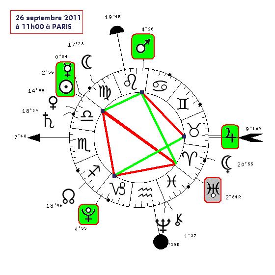 Connexion avec l'Ange Anauel, Cycle Mercure-Mercure 5703-511
