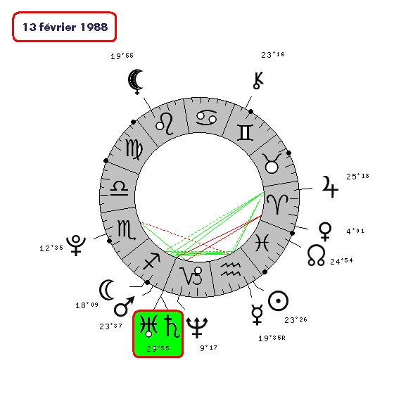 Saturne / Uranus ( le cycle de 6508-810
