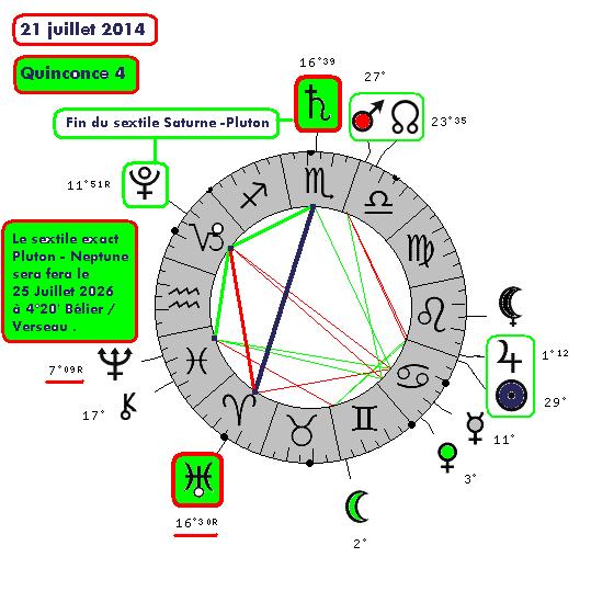 Saturne / Uranus ( le cycle de 6535-710